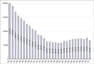 Statistiques 2011 des expériences sur les animaux